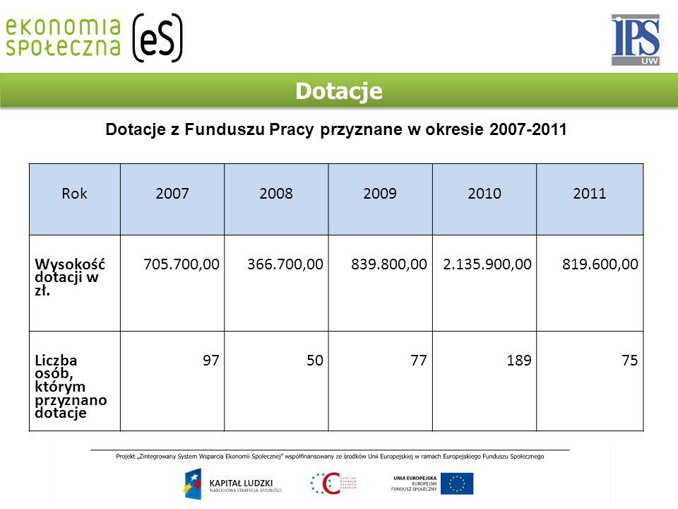 Dotacje Rok20072008200920102011 Wysokość dotacji w zł.
