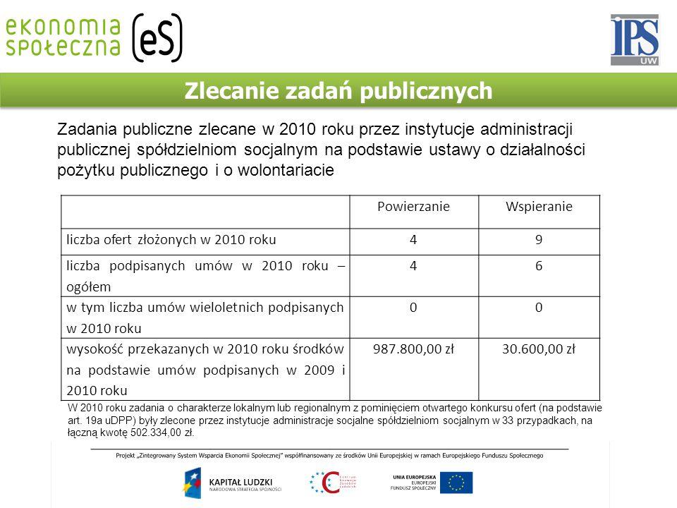 Zlecanie zadań publicznych PowierzanieWspieranie liczba ofert złożonych w 2010 roku49 liczba podpisanych umów w 2010 roku – ogółem 46 w tym liczba umów wieloletnich podpisanych w 2010 roku 00 wysokość przekazanych w 2010 roku środków na podstawie umów podpisanych w 2009 i 2010 roku 987.800,00 zł30.600,00 zł Zadania publiczne zlecane w 2010 roku przez instytucje administracji publicznej spółdzielniom socjalnym na podstawie ustawy o działalności pożytku publicznego i o wolontariacie W 2010 roku zadania o charakterze lokalnym lub regionalnym z pominięciem otwartego konkursu ofert (na podstawie art.