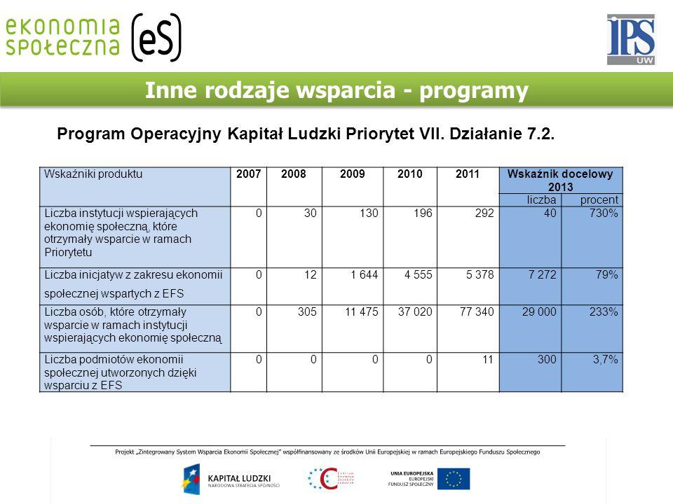 Inne rodzaje wsparcia - programy Wskaźniki produktu20072008200920102011Wskaźnik docelowy 2013 liczbaprocent Liczba instytucji wspierających ekonomię społeczną, które otrzymały wsparcie w ramach Priorytetu 03013019629240730% Liczba inicjatyw z zakresu ekonomii społecznej wspartych z EFS 0121 6444 5555 3787 27279% Liczba osób, które otrzymały wsparcie w ramach instytucji wspierających ekonomię społeczną 030511 47537 02077 34029 000233% Liczba podmiotów ekonomii społecznej utworzonych dzięki wsparciu z EFS 0000113003,7% Program Operacyjny Kapitał Ludzki Priorytet VII.