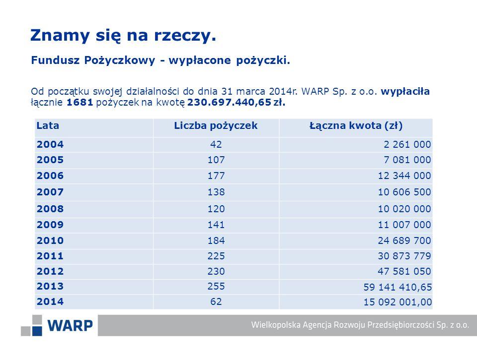 Fundusz Pożyczkowy - wypłacone pożyczki. Od początku swojej działalności do dnia 31 marca 2014r. WARP Sp. z o.o. wypłaciła łącznie 1681 pożyczek na kw
