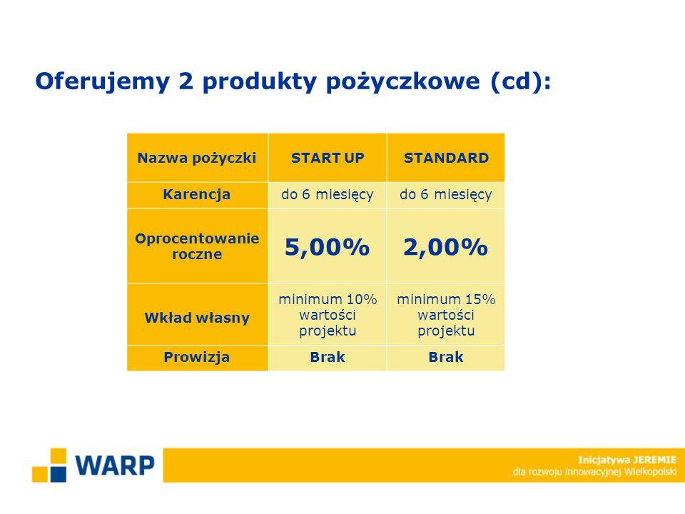 Nazwa pożyczkiSTART UPSTANDARD Karencjado 6 miesięcy Oprocentowanie roczne 5,00%2,00% Wkład własny minimum 10% wartości projektu minimum 15% wartości