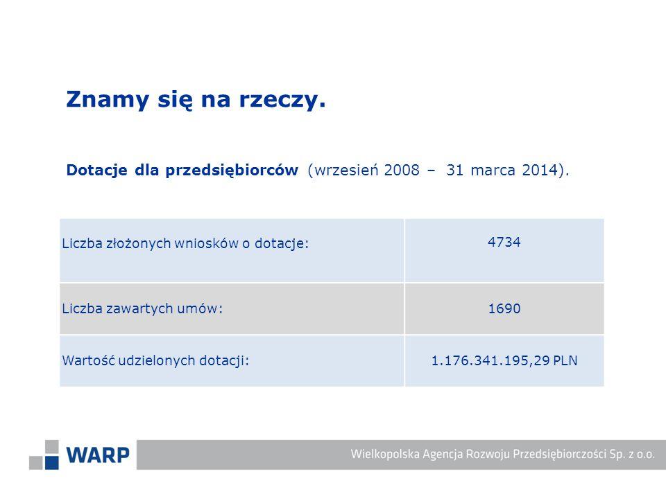 Znamy się na rzeczy. Dotacje dla przedsiębiorców (wrzesień 2008 – 31 marca 2014). Liczba złożonych wniosków o dotacje: 4734 Liczba zawartych umów: 169