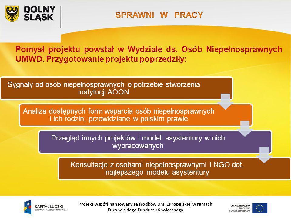 Projekt współfinansowany ze środków Unii Europejskiej w ramach Europejskiego Funduszu Społecznego Sygnały od osób niepełnosprawnych o potrzebie stworzenia instytucji AOON Analiza dostępnych form wsparcia osób niepełnosprawnych i ich rodzin, przewidziane w polskim prawie Przegląd innych projektów i modeli asystentury w nich wypracowanych Konsultacje z osobami niepełnosprawnymi i NGO dot.