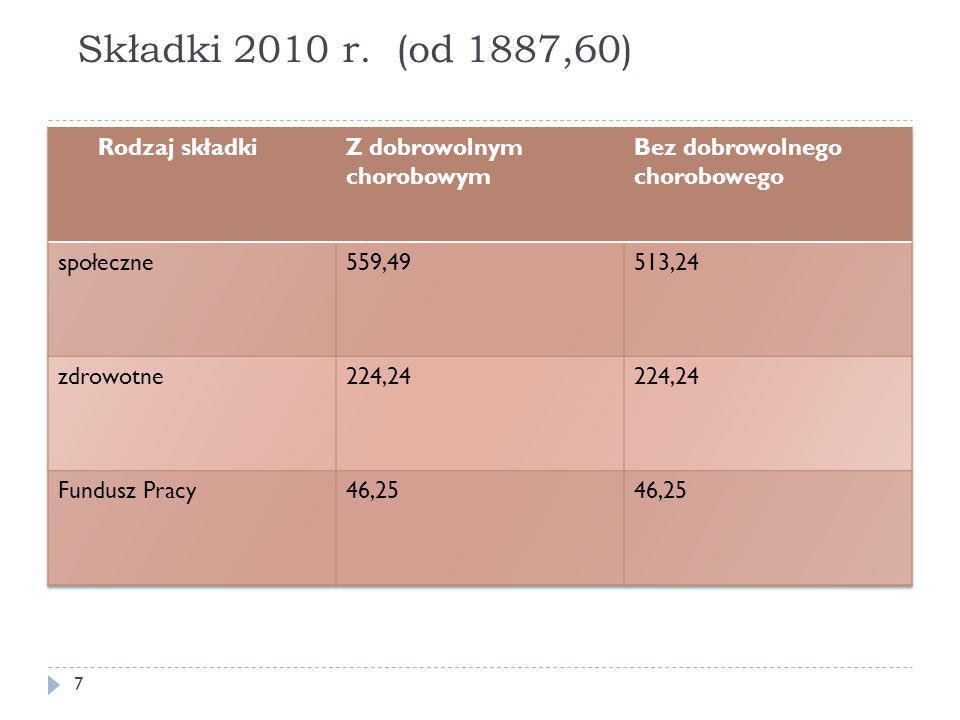 Składki 2010 r. (od 1887,60) 7
