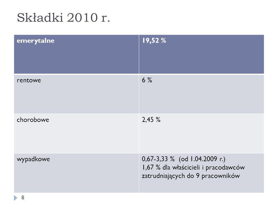 Składki 2010 r. emerytalne19,52 % rentowe6 % chorobowe2,45 % wypadkowe0,67-3,33 % (od 1.04.2009 r.) 1,67 % dla właścicieli i pracodawców zatrudniający