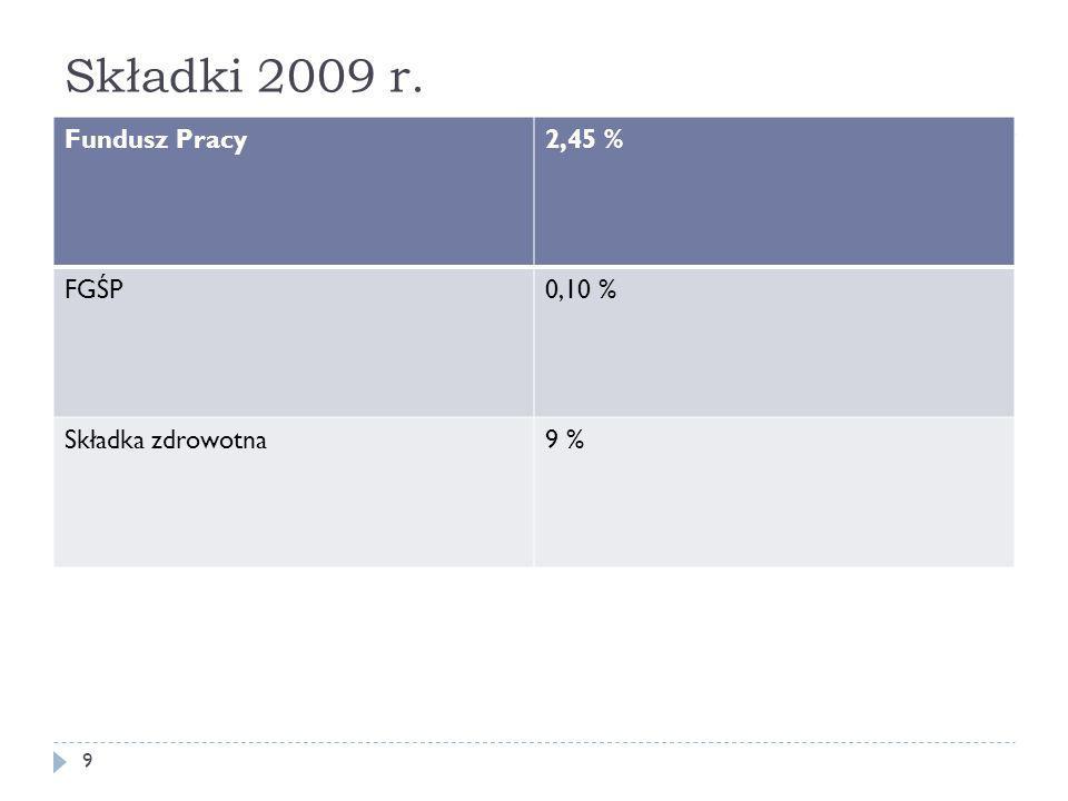 Składki 2009 r. Fundusz Pracy2,45 % FGŚP0,10 % Składka zdrowotna9 % 9