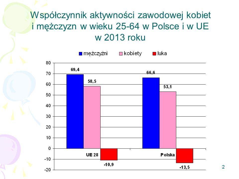 2 Współczynnik aktywności zawodowej kobiet i mężczyzn w wieku 25-64 w Polsce i w UE w 2013 roku