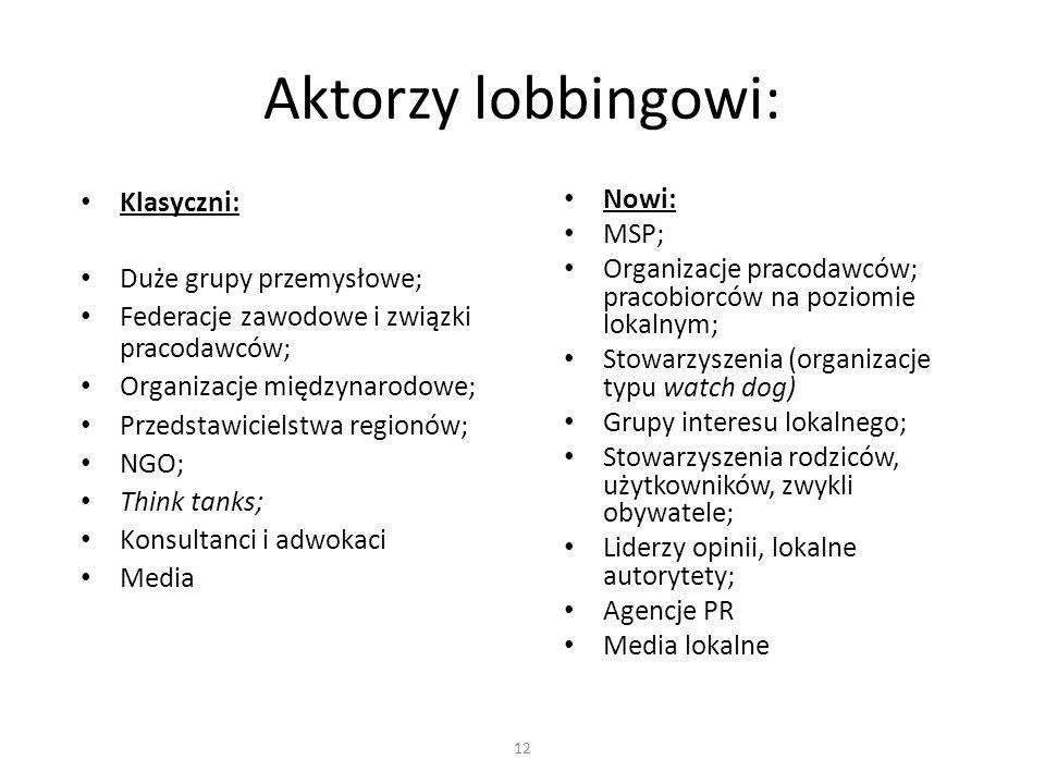 Aktorzy lobbingowi: Klasyczni: Duże grupy przemysłowe; Federacje zawodowe i związki pracodawców; Organizacje międzynarodowe; Przedstawicielstwa region