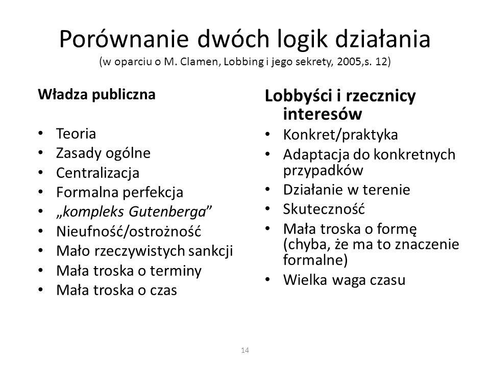 Porównanie dwóch logik działania (w oparciu o M. Clamen, Lobbing i jego sekrety, 2005,s. 12) Władza publiczna Teoria Zasady ogólne Centralizacja Forma