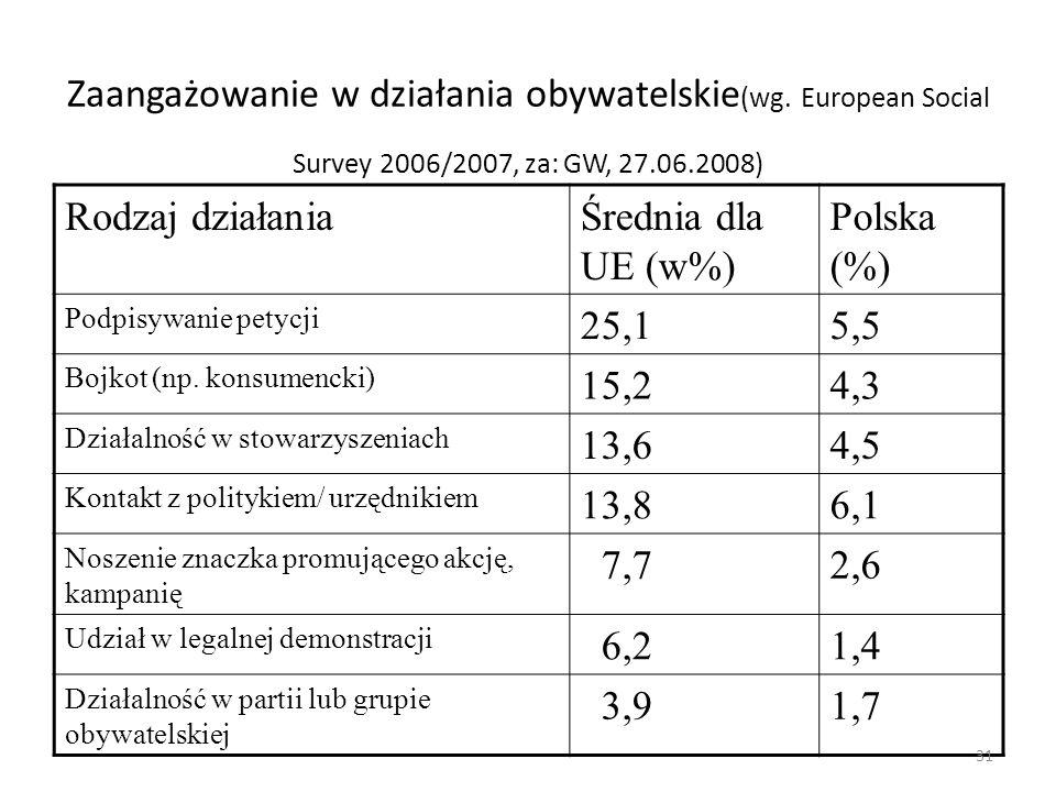 Zaangażowanie w działania obywatelskie (wg. European Social Survey 2006/2007, za: GW, 27.06.2008) Rodzaj działaniaŚrednia dla UE (w%) Polska (%) Podpi