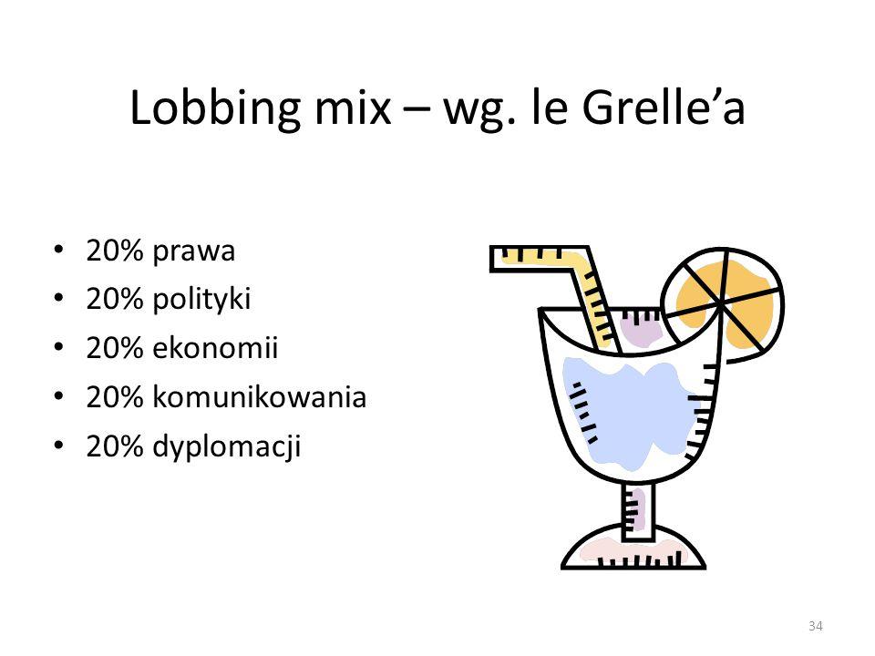 Lobbing mix – wg. le Grelle'a 20% prawa 20% polityki 20% ekonomii 20% komunikowania 20% dyplomacji 34