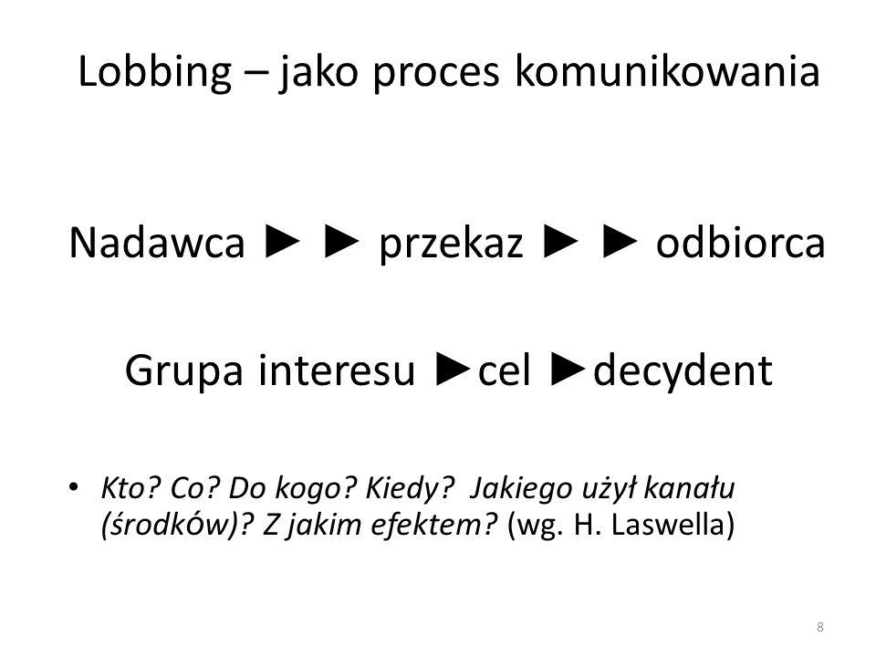 Lobbing – jako proces komunikowania Nadawca ► ► przekaz ► ► odbiorca Grupa interesu ► cel ► decydent Kto? Co? Do kogo? Kiedy? Jakiego użył kanału (śro