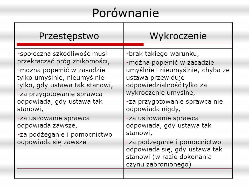 Ustawa o ochronie zwierząt Poszczególne wykroczenia Fot.: otoz.pl