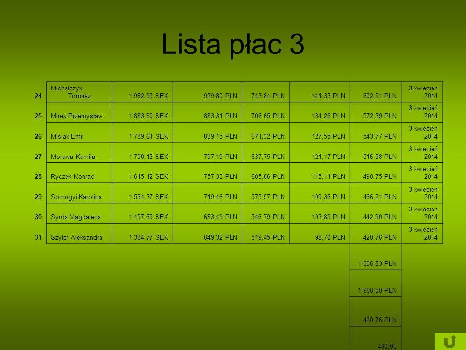 Lista płac 3 24 Michalczyk Tomasz1 982,95 SEK929,80 PLN743,84 PLN141,33 PLN602,51 PLN 3 kwiecień 2014 25Mirek Przemysław1 883,80 SEK883,31 PLN706,65 P