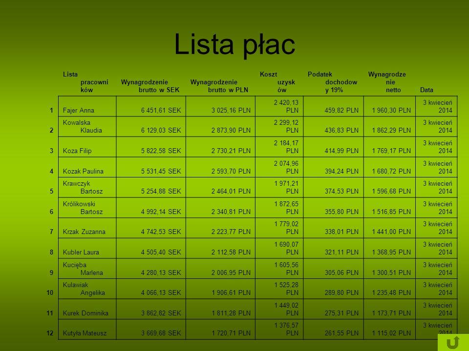 Lista płac Lista pracowni ków Wynagrodzenie brutto w SEK Wynagrodzenie brutto w PLN Koszt uzysk ów Podatek dochodow y 19% Wynagrodze nie nettoData 1Fa