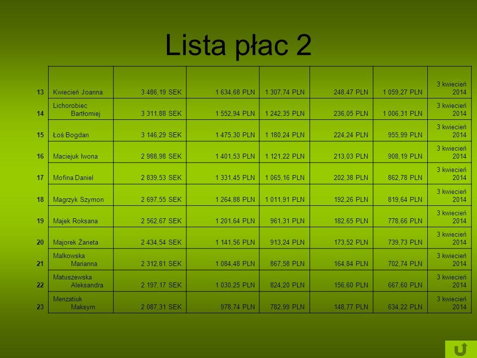 Lista płac 2 13Kwiecień Joanna3 486,19 SEK1 634,68 PLN1 307,74 PLN248,47 PLN1 059,27 PLN 3 kwiecień 2014 14 Lichorobiec Bartłomiej3 311,88 SEK1 552,94