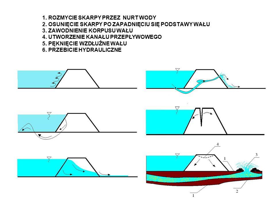 Bez udziału nurków – przy niższym poziomie wody Z udziałem nurków – przy wysokim stanie wody 1.worki na które nawinięta jest folia, 2.