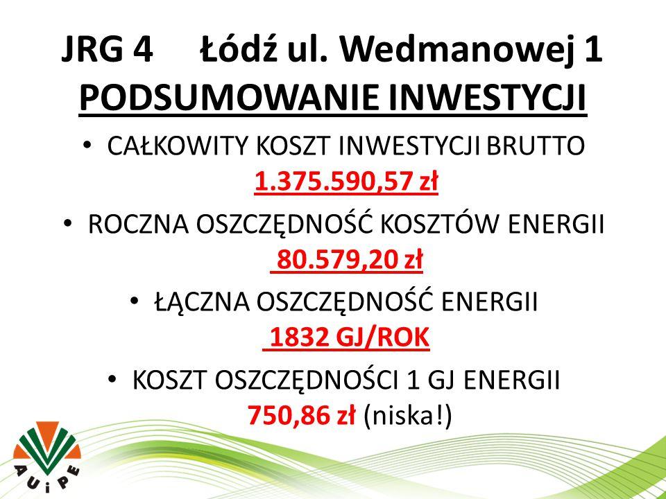 JRG 4 Łódź ul. Wedmanowej 1 PODSUMOWANIE INWESTYCJI CAŁKOWITY KOSZT INWESTYCJI BRUTTO 1.375.590,57 zł ROCZNA OSZCZĘDNOŚĆ KOSZTÓW ENERGII 80.579,20 zł