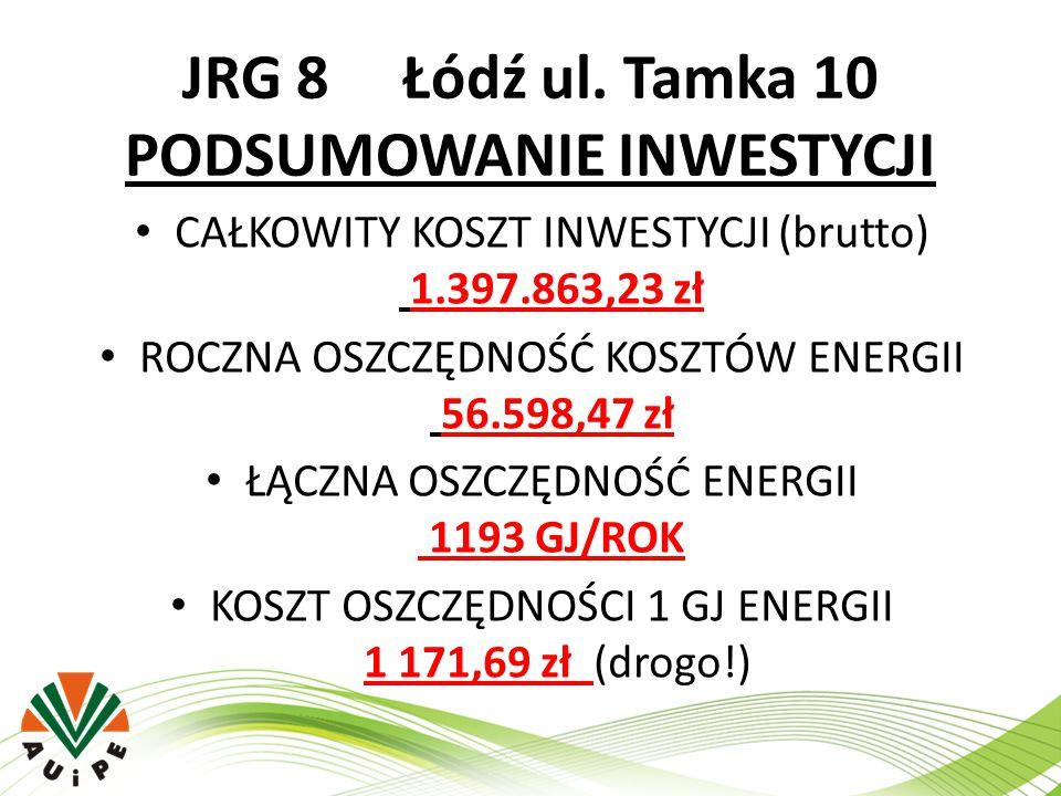 JRG 8 Łódź ul. Tamka 10 PODSUMOWANIE INWESTYCJI CAŁKOWITY KOSZT INWESTYCJI (brutto) 1.397.863,23 zł ROCZNA OSZCZĘDNOŚĆ KOSZTÓW ENERGII 56.598,47 zł ŁĄ