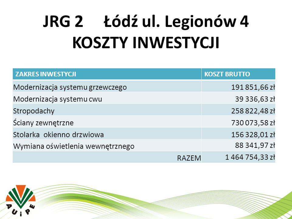 JRG 2 Łódź ul. Legionów 4 KOSZTY INWESTYCJI ZAKRES INWESTYCJIKOSZT BRUTTO Modernizacja systemu grzewczego191 851,66 zł Modernizacja systemu cwu39 336,