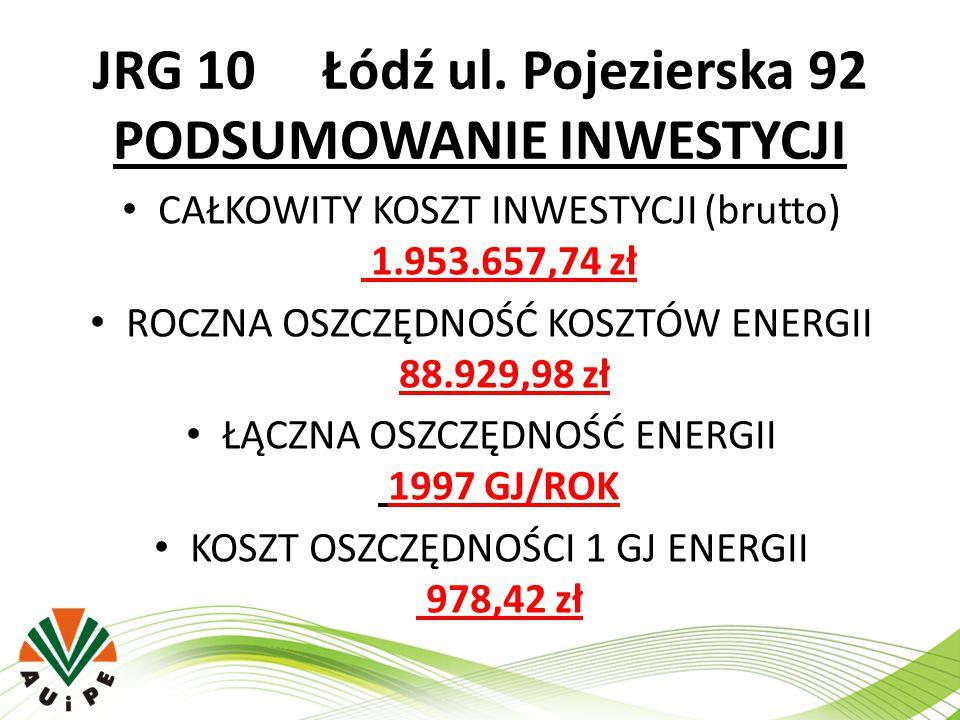 JRG 10 Łódź ul. Pojezierska 92 PODSUMOWANIE INWESTYCJI CAŁKOWITY KOSZT INWESTYCJI (brutto) 1.953.657,74 zł ROCZNA OSZCZĘDNOŚĆ KOSZTÓW ENERGII 88.929,9