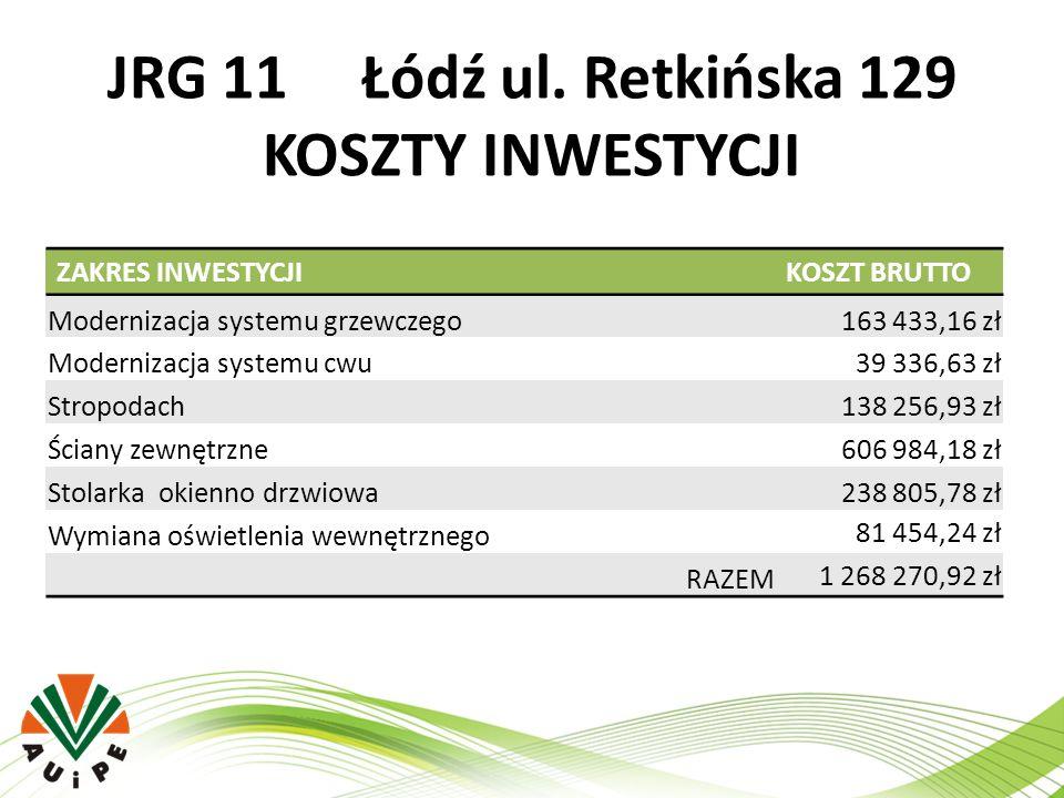 JRG 11 Łódź ul. Retkińska 129 KOSZTY INWESTYCJI ZAKRES INWESTYCJIKOSZT BRUTTO Modernizacja systemu grzewczego163 433,16 zł Modernizacja systemu cwu39