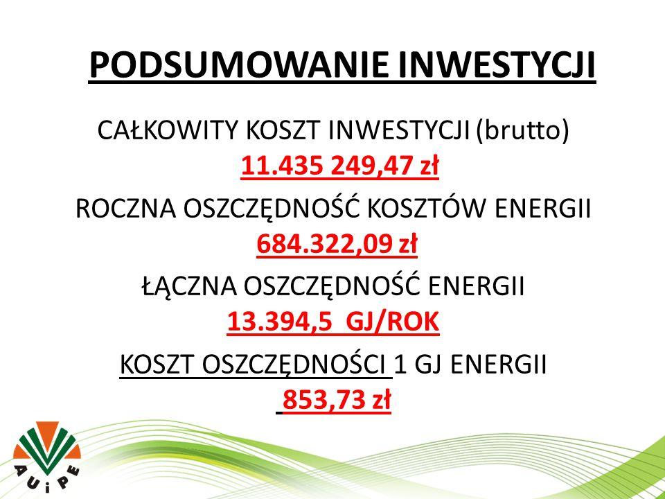 PODSUMOWANIE INWESTYCJI CAŁKOWITY KOSZT INWESTYCJI (brutto) 11.435 249,47 zł ROCZNA OSZCZĘDNOŚĆ KOSZTÓW ENERGII 684.322,09 zł ŁĄCZNA OSZCZĘDNOŚĆ ENERG