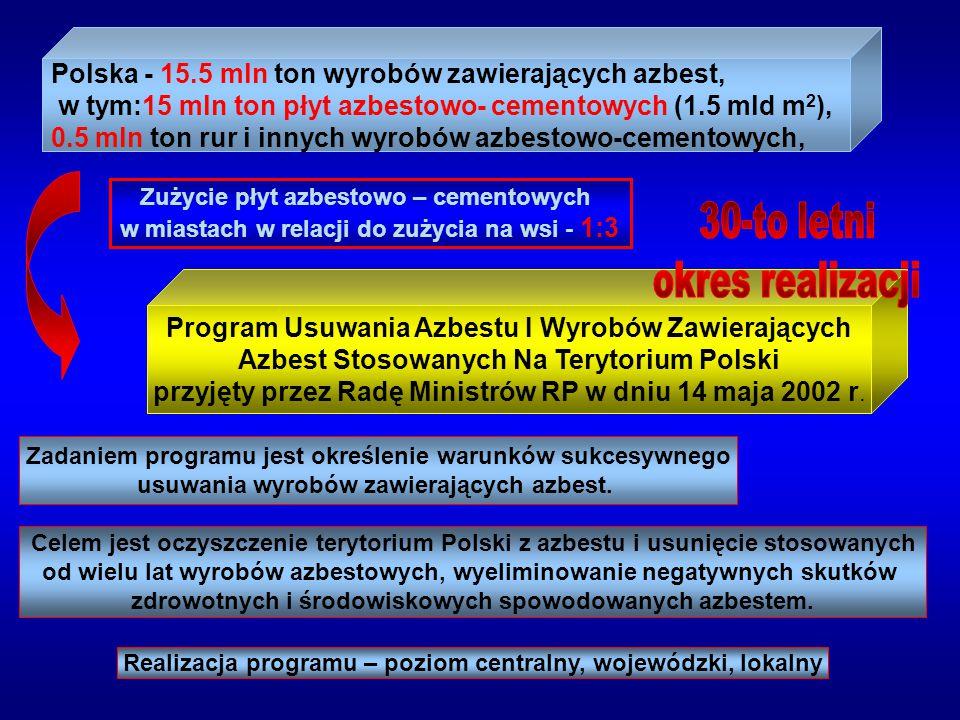 Polska - 15.5 mln ton wyrobów zawierających azbest, w tym:15 mln ton płyt azbestowo- cementowych (1.5 mld m 2 ), 0.5 mln ton rur i innych wyrobów azbe