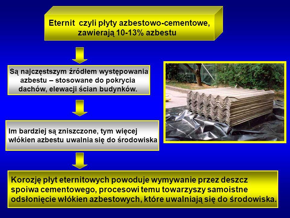 Eternit czyli płyty azbestowo-cementowe, zawierają 10-13% azbestu Są najczęstszym źródłem występowania azbestu – stosowane do pokrycia dachów, elewacj