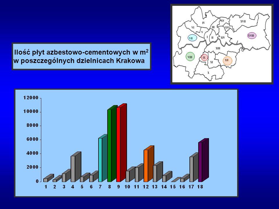 Ilość płyt azbestowo-cementowych w m 2 w poszczególnych dzielnicach Krakowa