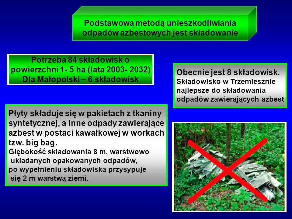 Podstawową metodą unieszkodliwiania odpadów azbestowych jest składowanie Potrzeba 84 składowisk o powierzchni 1- 5 ha (lata 2003- 2032) Dla Małopolski