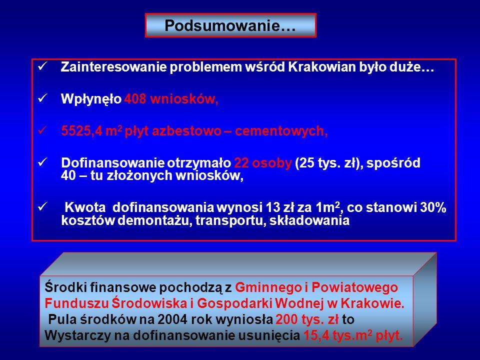Podsumowanie… Zainteresowanie problemem wśród Krakowian było duże… Wpłynęło 408 wniosków, 5525,4 m 2 płyt azbestowo – cementowych, Dofinansowanie otrz