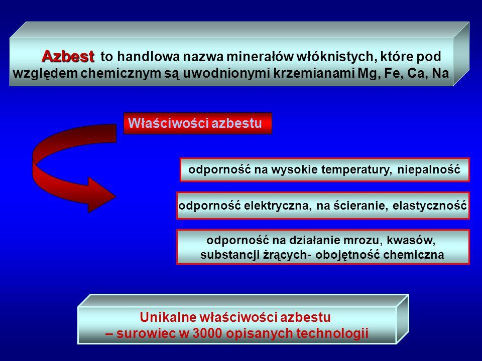 Właściwości azbestu Azbest Azbest to handlowa nazwa minerałów włóknistych, które pod względem chemicznym są uwodnionymi krzemianami Mg, Fe, Ca, Na odp