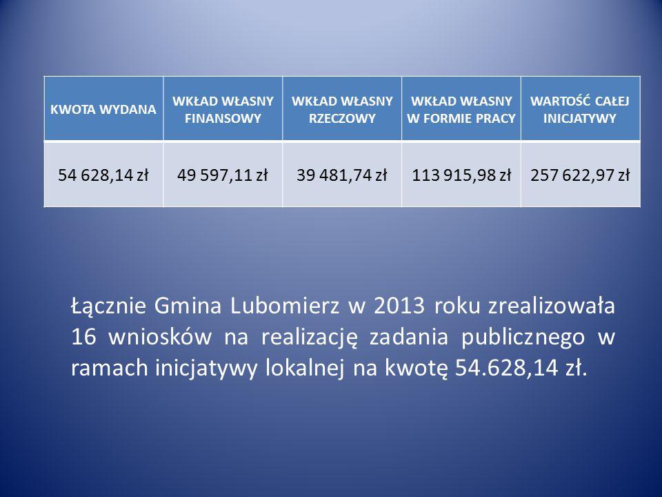 KWOTA WYDANA WKŁAD WŁASNY FINANSOWY WKŁAD WŁASNY RZECZOWY WKŁAD WŁASNY W FORMIE PRACY WARTOŚĆ CAŁEJ INICJATYWY 54 628,14 zł49 597,11 zł39 481,74 zł113 915,98 zł257 622,97 zł Łącznie Gmina Lubomierz w 2013 roku zrealizowała 16 wniosków na realizację zadania publicznego w ramach inicjatywy lokalnej na kwotę 54.628,14 zł.