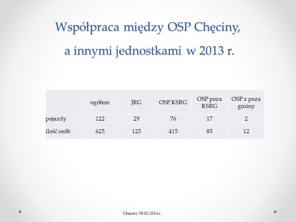 Współpraca między OSP Chęciny, a innymi jednostkami w 2013 r. ogółemJRGOSP KSRG OSP poza KSRG OSP z poza gminy pojazdy1222976172 ilość osób62512541585