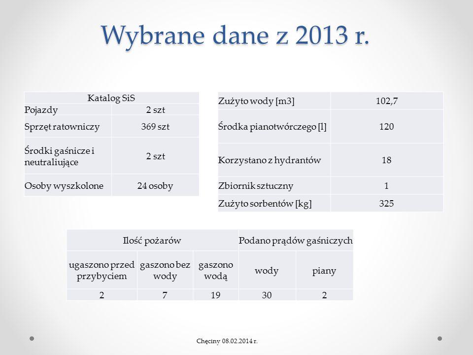 Wybrane dane z 2013 r. Zużyto wody [m3]102,7 Środka pianotwórczego [l]120 Korzystano z hydrantów18 Zbiornik sztuczny1 Zużyto sorbentów [kg]325 Katalog
