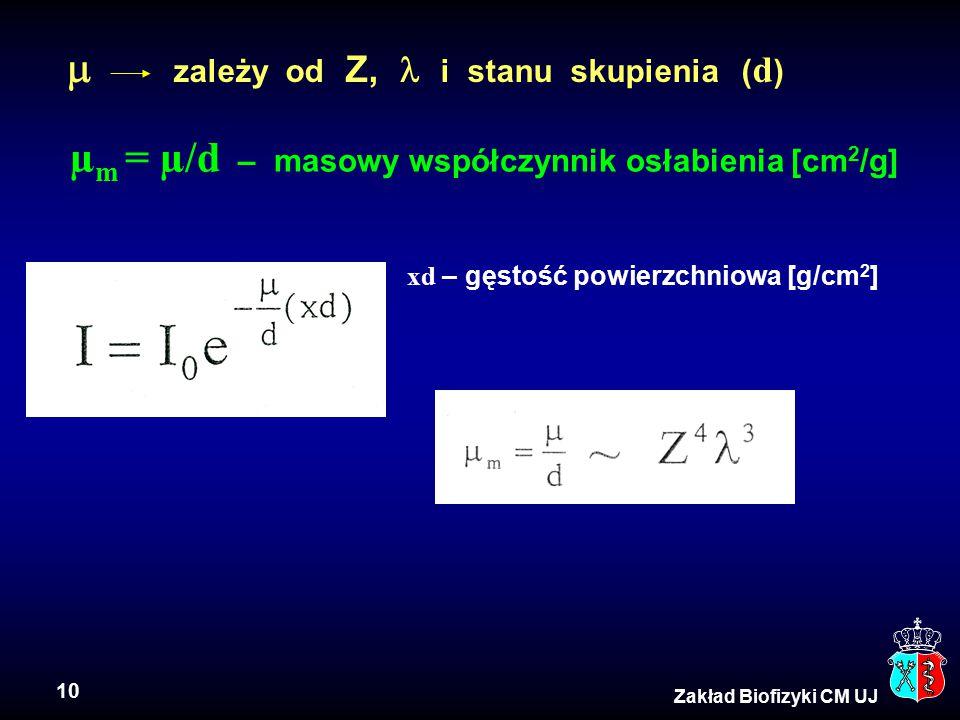 10 Zakład Biofizyki CM UJ µ m = µ/d – masowy współczynnik osłabienia [cm 2 /g] xd – gęstość powierzchniowa [g/cm 2 ]  zależy od Z, i stanu skupienia