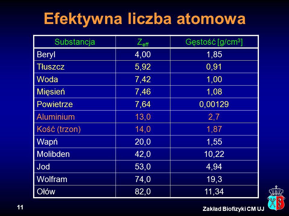 11 Zakład Biofizyki CM UJ Efektywna liczba atomowa SubstancjaZ eff Gęstość [g/cm 3 ] Beryl4,001,85 Tłuszcz5,920,91 Woda7,421,00 Mięsień7,461,08 Powietrze7,640,00129 Aluminium13,02,7 Kość (trzon)14,01,87 Wapń20,01,55 Molibden42,010,22 Jod53,04,94 Wolfram74,019,3 Ołów82,011,34