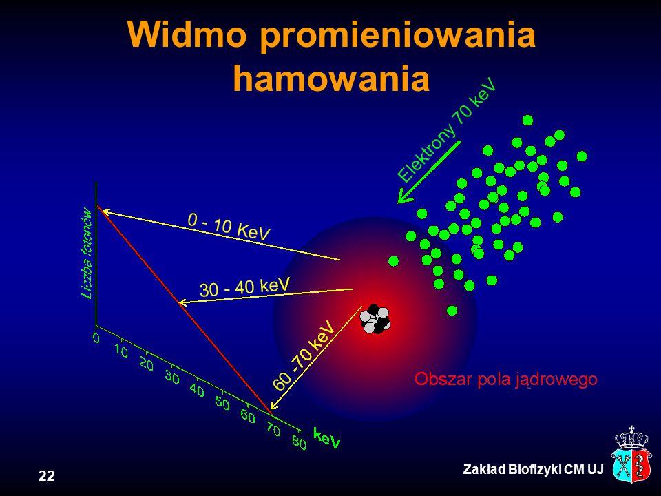 22 Widmo promieniowania hamowania Zakład Biofizyki CM UJ
