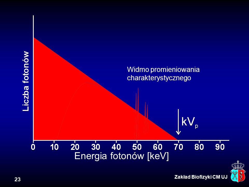 23 Usunięte przez filtr Energia fotonów [keV] Widmo promieniowania charakterystycznego Zakład Biofizyki CM UJ