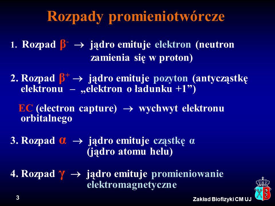 3 Zakład Biofizyki CM UJ Rozpady promieniotwórcze 1. Rozpad β -  jądro emituje elektron (neutron zamienia się w proton) 2. Rozpad β +  jądro emituje