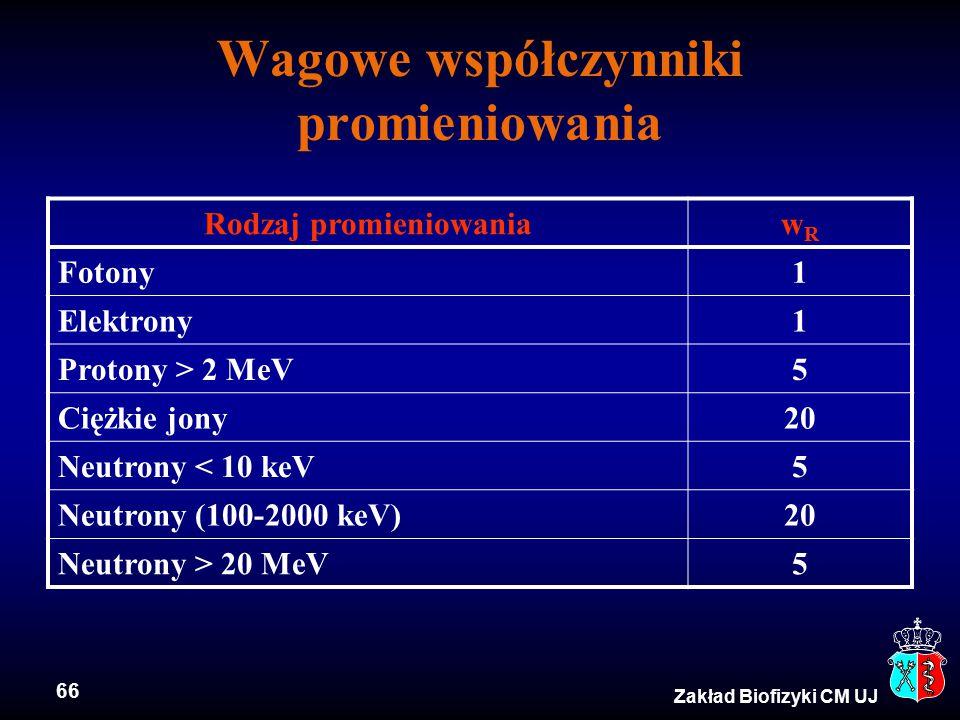 66 Zakład Biofizyki CM UJ Wagowe współczynniki promieniowania Rodzaj promieniowaniawRwR Fotony1 Elektrony1 Protony > 2 MeV5 Ciężkie jony20 Neutrony < 10 keV5 Neutrony (100-2000 keV)20 Neutrony > 20 MeV5