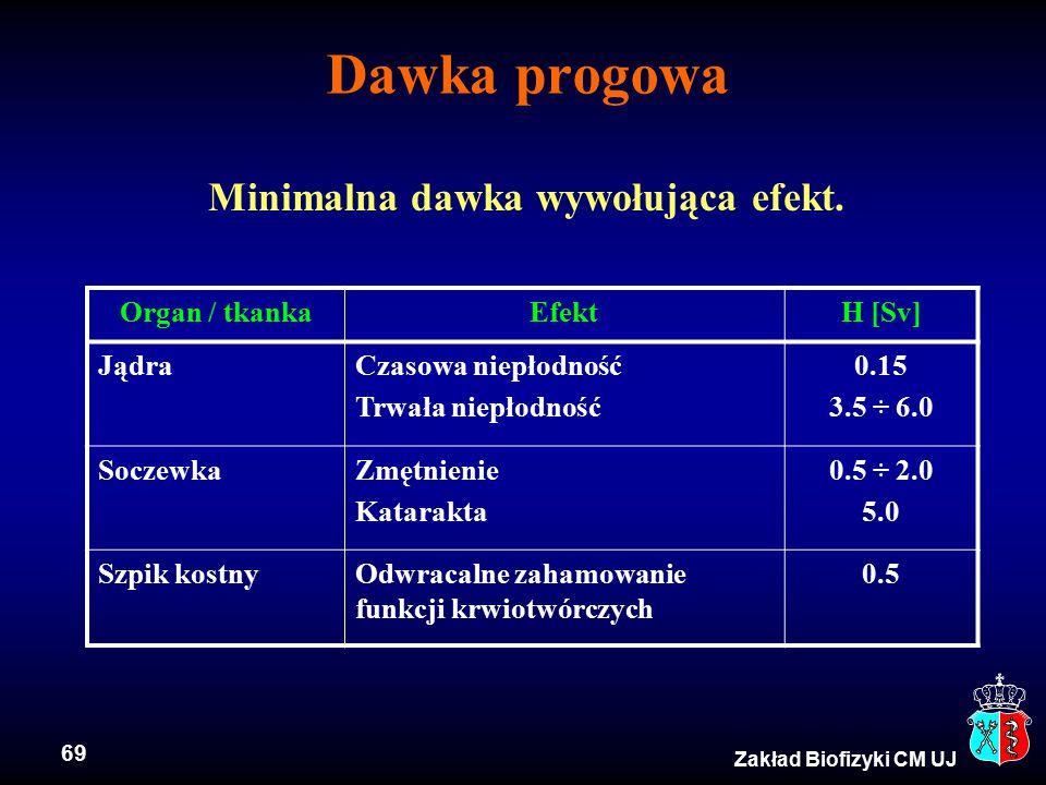 69 Zakład Biofizyki CM UJ Dawka progowa Minimalna dawka wywołująca efekt. Organ / tkankaEfektH [Sv] JądraCzasowa niepłodność Trwała niepłodność 0.15 3