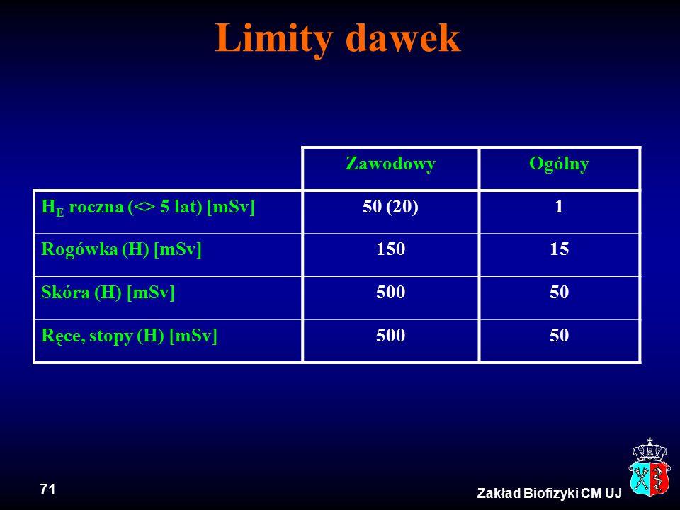 71 Zakład Biofizyki CM UJ Limity dawek ZawodowyOgólny H E roczna (<> 5 lat) [mSv]50 (20)1 Rogówka (H) [mSv]15015 Skóra (H) [mSv]50050 Ręce, stopy (H) [mSv]50050