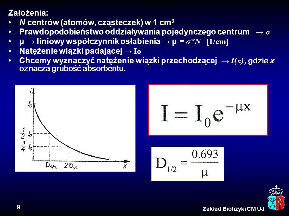9 Zakład Biofizyki CM UJ Założenia: N centrów (atomów, cząsteczek) w 1 cm 3 Prawdopodobieństwo oddziaływania pojedynczego centrum → σ μ → liniowy współczynnik osłabienia → μ = σ*N [1/cm] Natężenie wiązki padającej → Io Chcemy wyznaczyć natężenie wiązki przechodzącej → I(x), gdzie x oznacza grubość absorbentu.