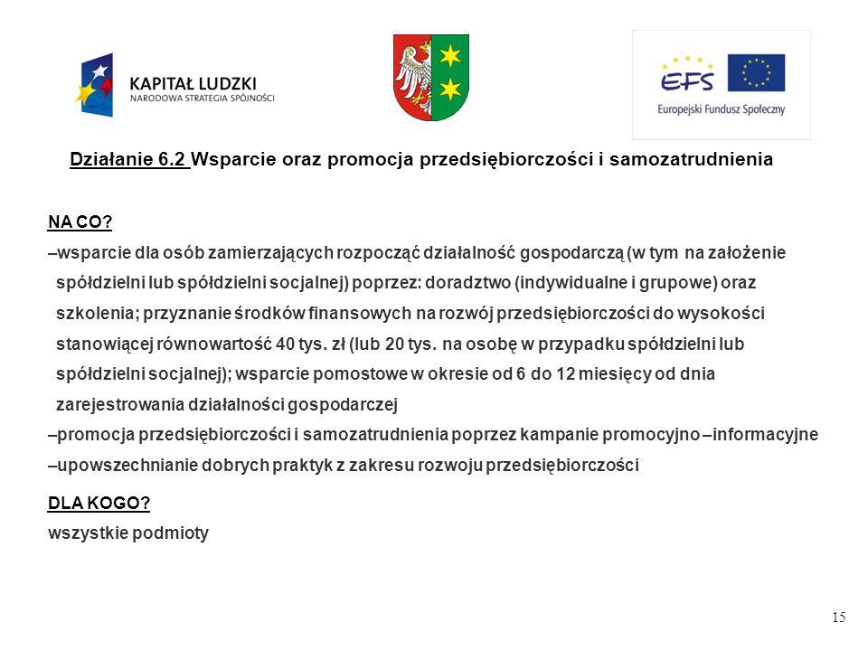 15 Działanie 6.2 Wsparcie oraz promocja przedsiębiorczości i samozatrudnienia NA CO.