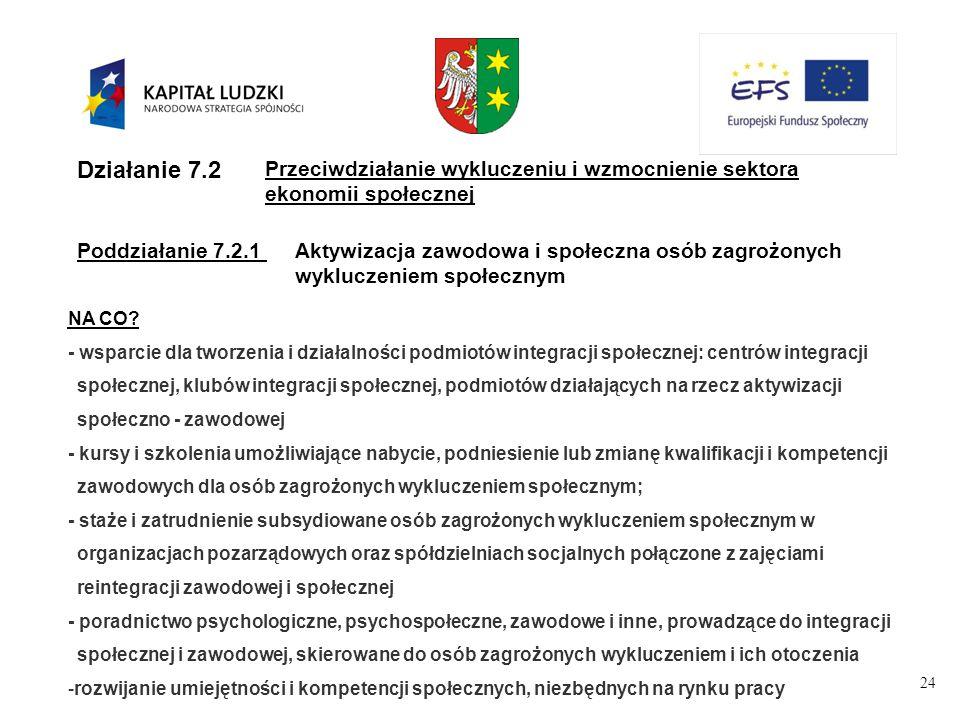 24 Działanie 7.2 Przeciwdziałanie wykluczeniu i wzmocnienie sektora ekonomii społecznej Poddziałanie 7.2.1Aktywizacja zawodowa i społeczna osób zagrożonych wykluczeniem społecznym NA CO.