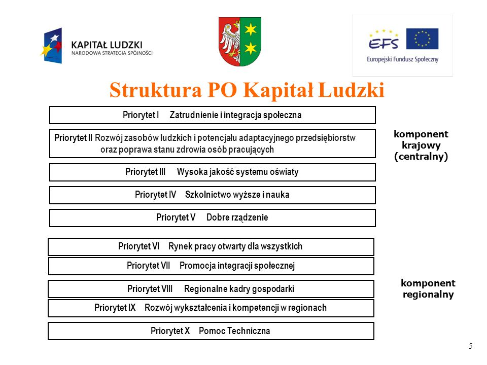 5 Priorytet I Zatrudnienie i integracja społeczna Priorytet II Rozwój zasobów ludzkich i potencjału adaptacyjnego przedsiębiorstw oraz poprawa stanu zdrowia osób pracujących Priorytet III Wysoka jakość systemu oświaty Priorytet V Dobre rządzenie Priorytet VII Promocja integracji społecznej Priorytet VIII Regionalne kadry gospodarki Priorytet X Pomoc Techniczna komponent krajowy (centralny) komponent regionalny Priorytet IX Rozwój wykształcenia i kompetencji w regionach Priorytet VI Rynek pracy otwarty dla wszystkich Struktura PO Kapitał Ludzki Priorytet IV Szkolnictwo wyższe i nauka