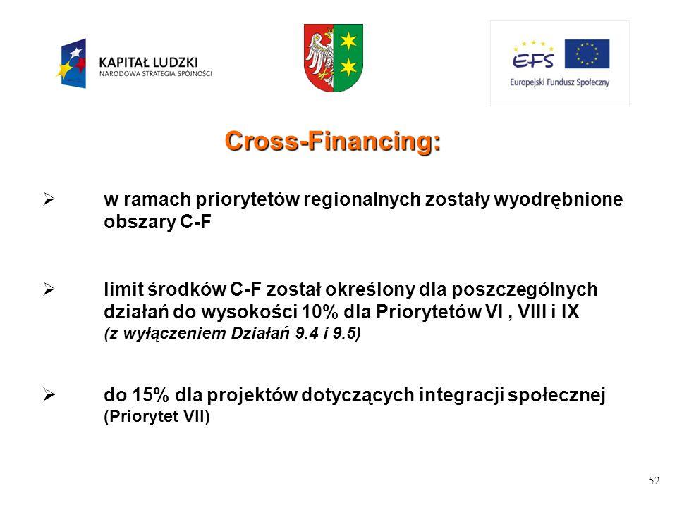 52 Cross-Financing:  w ramach priorytetów regionalnych zostały wyodrębnione obszary C-F  limit środków C-F został określony dla poszczególnych działań do wysokości 10% dla Priorytetów VI, VIII i IX (z wyłączeniem Działań 9.4 i 9.5)  do 15% dla projektów dotyczących integracji społecznej (Priorytet VII)
