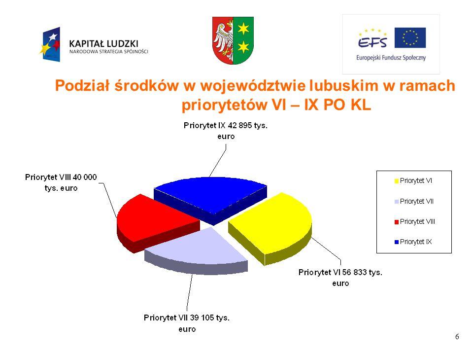 7 Program Operacyjny Kapitał Ludzki konstrukcja programu : Priorytety Szczegółowy opis priorytetów jako załącznik do programu definiuje : Działania Poddziałania system wyboru projektów : wsparcie systemowe konkurs projektów